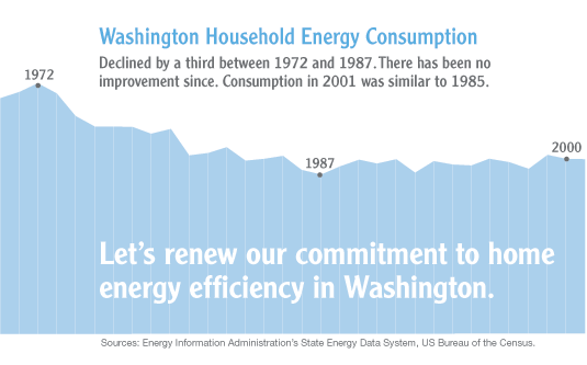 Washington Energy Consumption